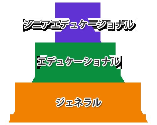 カラダ取説®マスターには3段階あります
